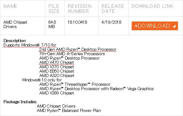 AMDチップセットドライバはWindows7でも動作する