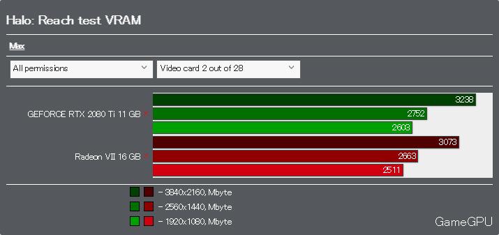 Halo: ReachベンチマークVRAM使用率