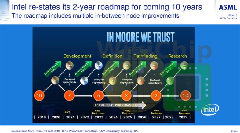 Intelプロセスノードロードマップ
