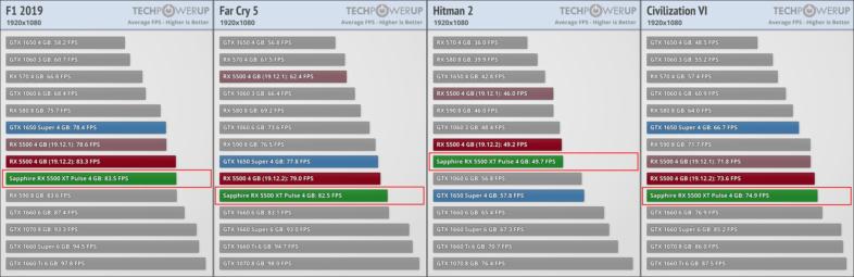 AMD Radeon RX 5500 XTゲームパフォーマンス04