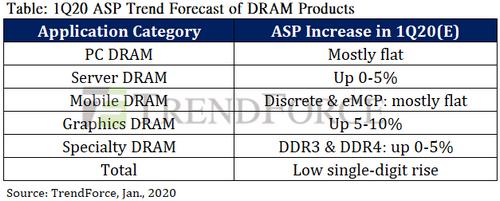2020年Q1のメモリ契約価格予測