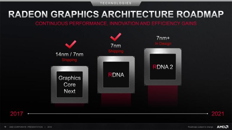 AMD GPUロードマップ