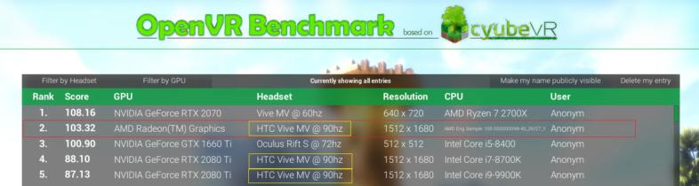 GeForce RTX 2080 Tiを超える謎のAMDカード