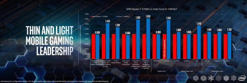 Intel Core i7-1065G7パフォーマンス