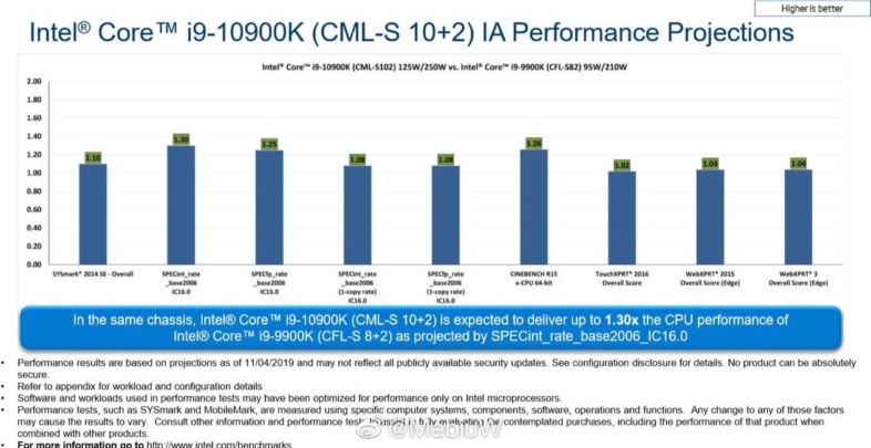 Intel Core i9-10900K vs Core i9-9900K