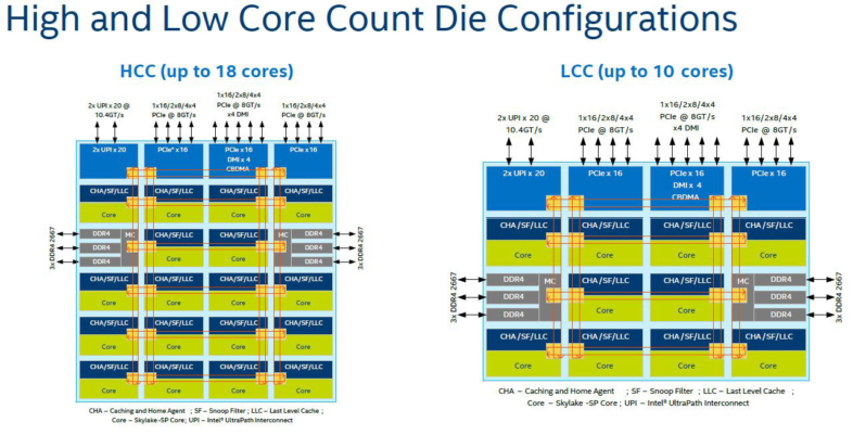 Intel High Core Count (HCC)、Low Core Count (LCC)ダイ