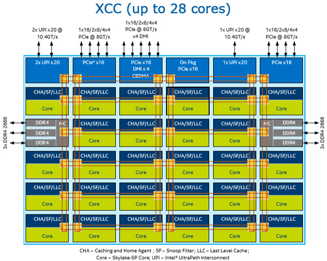 Intel Extreme Core Count (XCC)ダイ