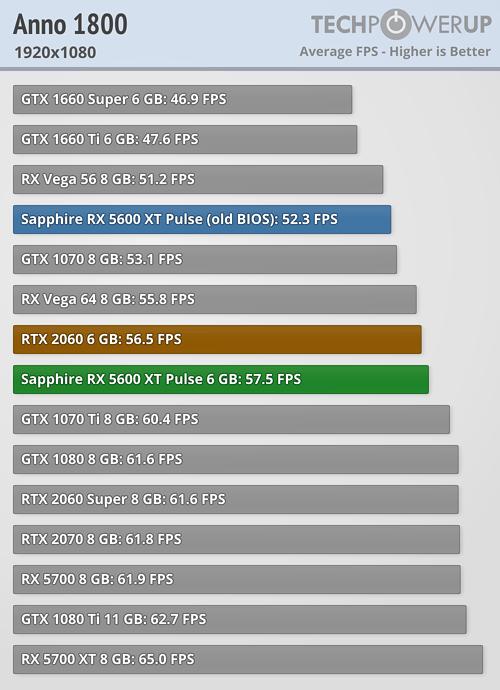 Radeon RX 5600 XTベンチマーク