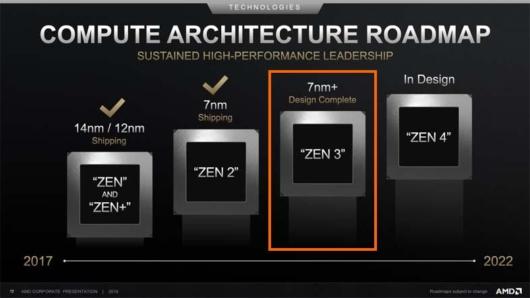 AMD CPUアーキテクチャロードマップ
