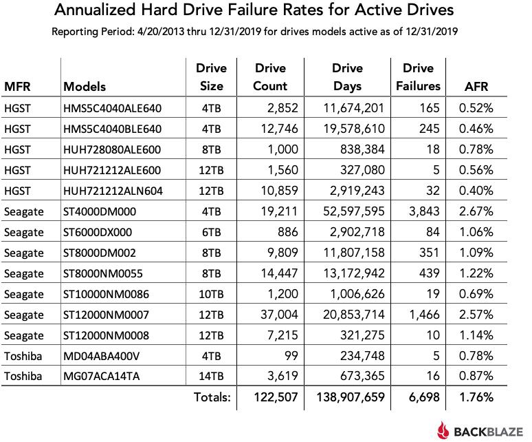 2013~2019年HDD生涯故障率