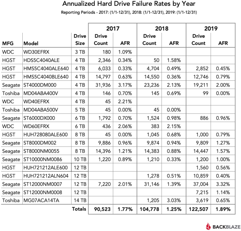 2017~2019年HDD故障率
