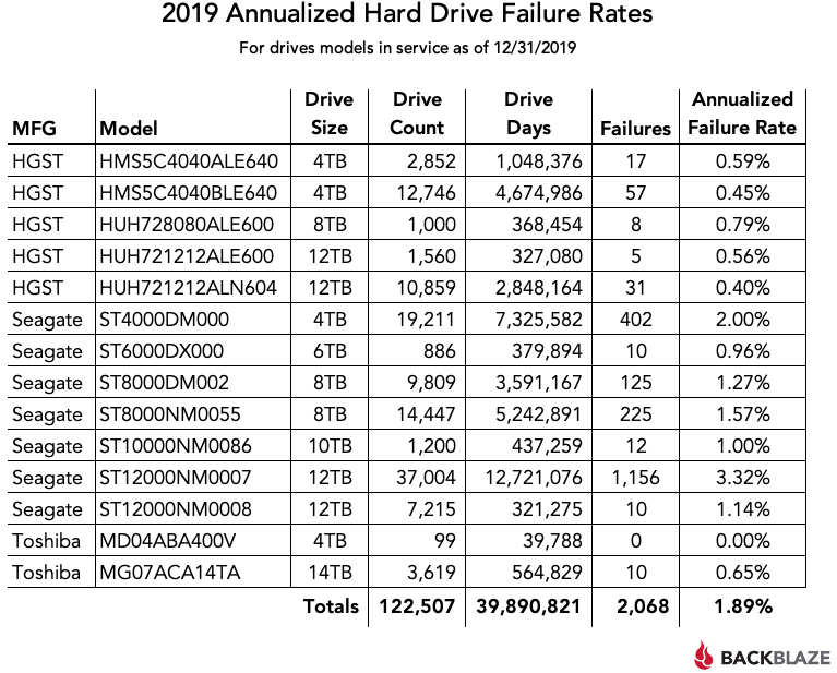 2019年HDD故障率