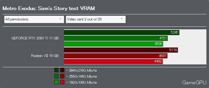 Metro Exodus: Sam's StoryベンチマークVRAM使用率 DirectX 11