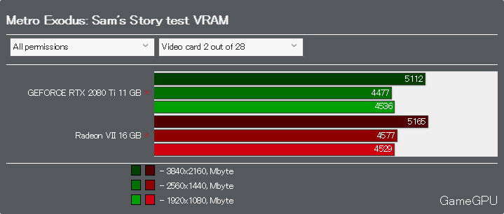 Metro Exodus: Sam's StoryベンチマークVRAM使用率 DirectX 12
