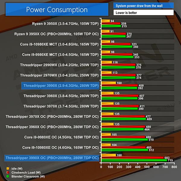 Threadripper 3990X 消費電力
