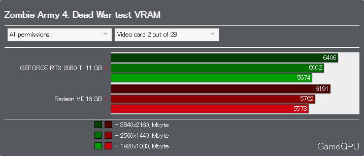 Zombie Army 4: Dead WarベンチマークVRAM使用率 Vulkan