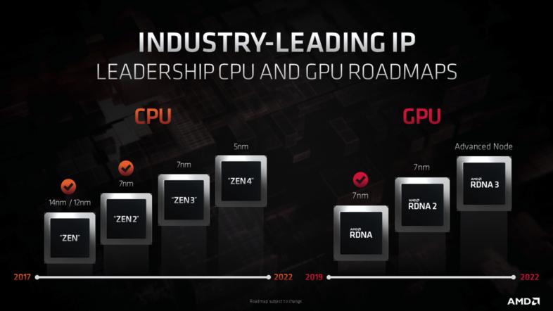 AMDロードマップ2020