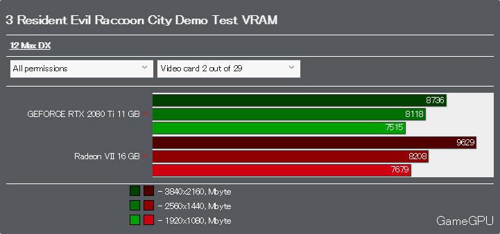 バイオハザード RE:3 Raccoon City Demo(体験版)ベンチマークVRAM使用率