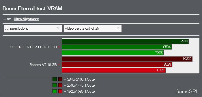 DOOM EternalベンチマークVRAM使用率