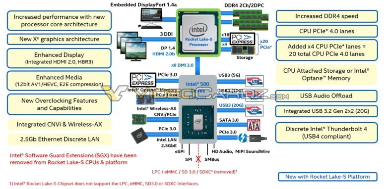 Intel Rocke Lake-Sの仕様