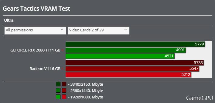 Gears Tacticsベンチマーク - VRAM使用率