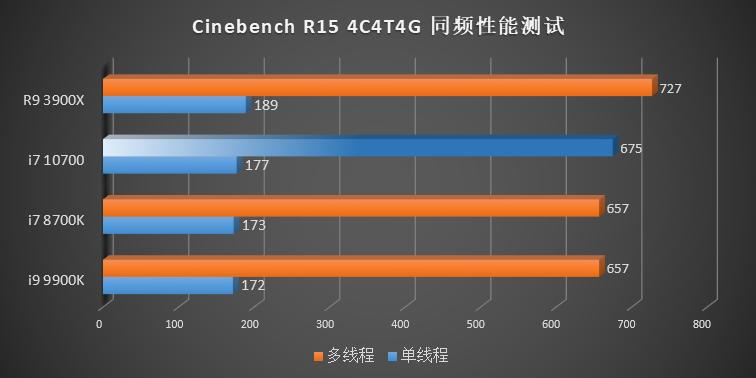 IPCテスト - Cinebench R15