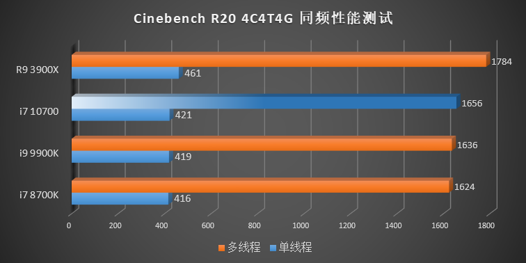 IPCテスト - Cinebench R20