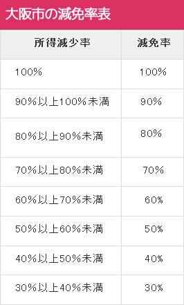 大阪市の減免率表