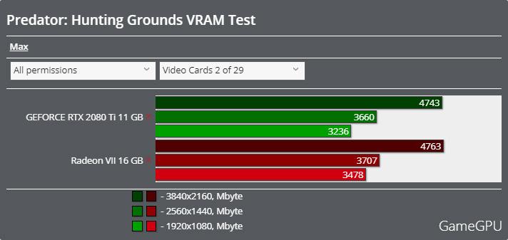 Predator: Hunting Groundsベンチマーク - VRAM使用率