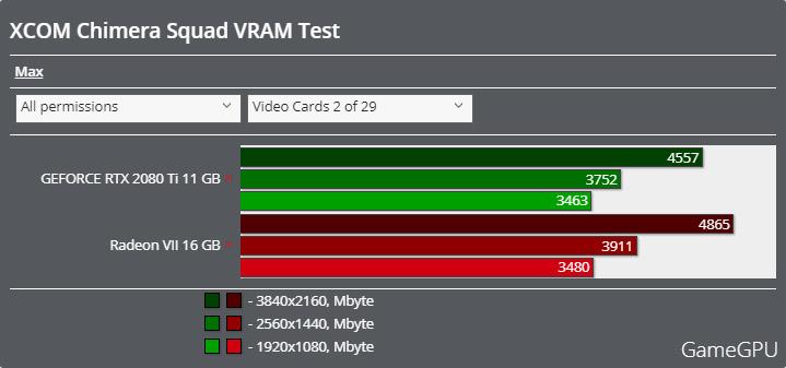 XCOM: Chimera Squadベンチマーク - VRAM使用率