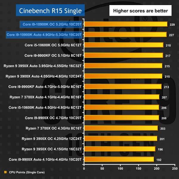 Core i9-10900K ベンチマーク - Cinebench R15 Single