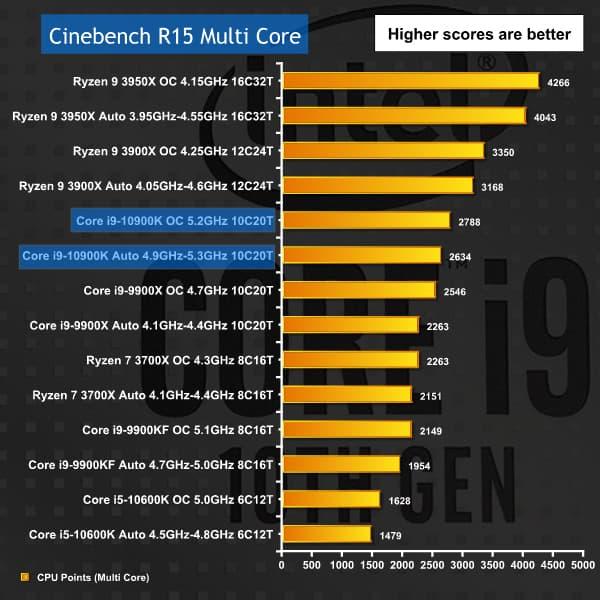 Core i9-10900K ベンチマーク - Cinebench R15 Multi
