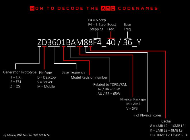 AMDコードネーム早見表 (注:2017年の初代Zen世代の資料)