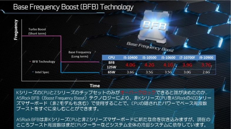 ASRock BFB Technology