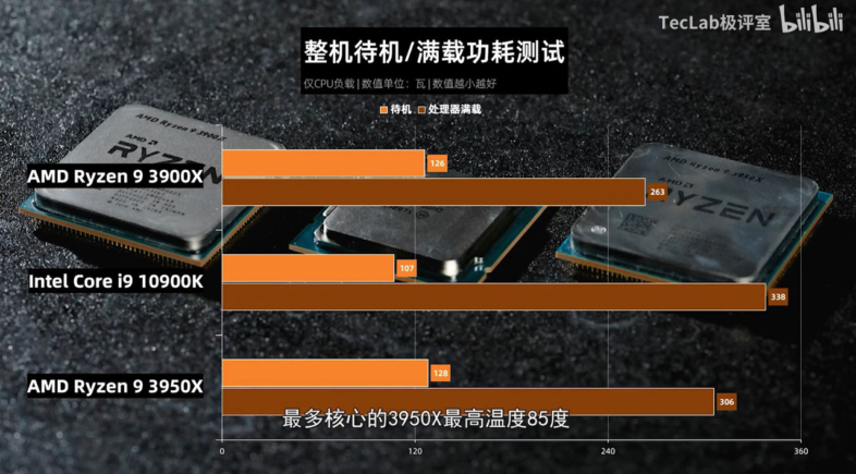 Core i9-10900K vs Ryzen 9 3950X vs Ryzen 9 3900X - 消費電力