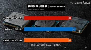 Core i9-10900K vs Ryzen 9 3950X vs Ryzen 9 3900X - アサシンクリード オデッセイ
