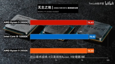 Core i9-10900K vs Ryzen 9 3950X vs Ryzen 9 3900X - ボーダーランズ3