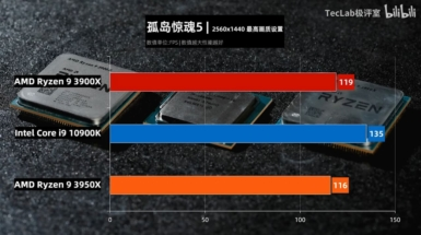 Core i9-10900K vs Ryzen 9 3950X vs Ryzen 9 3900X - ファークライ5