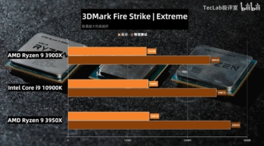 Core i9-10900K vs Ryzen 9 3950X vs Ryzen 9 3900X - FireStrike Extreme