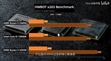 Core i9-10900K vs Ryzen 9 3950X vs Ryzen 9 3900X - HWBOT x265