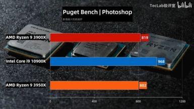 Core i9-10900K vs Ryzen 9 3950X vs Ryzen 9 3900X - Photoshop
