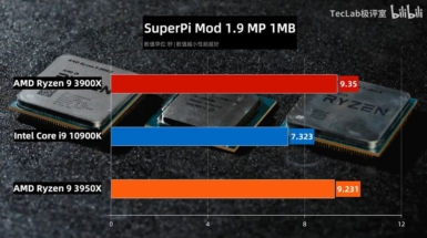 Core i9-10900K vs Ryzen 9 3950X vs Ryzen 9 3900X - SuperPi Mod 1.9