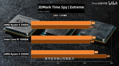 Core i9-10900K vs Ryzen 9 3950X vs Ryzen 9 3900X - Time Spy Extreme