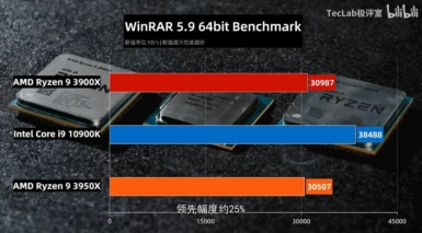 Core i9-10900K vs Ryzen 9 3950X vs Ryzen 9 3900X - WinRAR 5.9