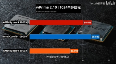 Core i9-10900K vs Ryzen 9 3950X vs Ryzen 9 3900X - wPrime 2.10