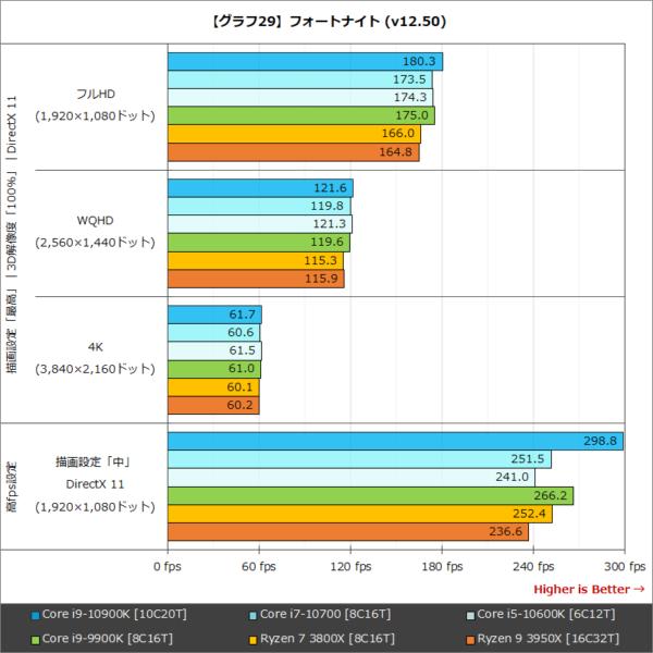 Core i9-10900K ベンチマーク - ゲーム