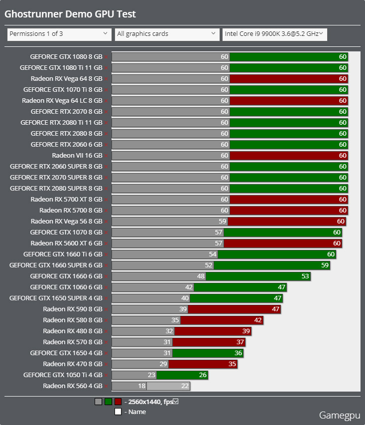 Ghostrunnerベンチマーク - 2560x1440 DirectX 11