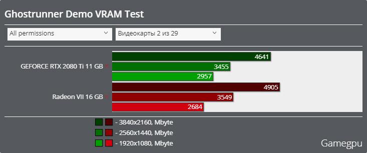 Ghostrunnerベンチマーク - VRAM使用率 DirectX 11