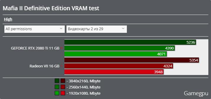 マフィアII コンプリート・エディションベンチマーク - VRAM使用率