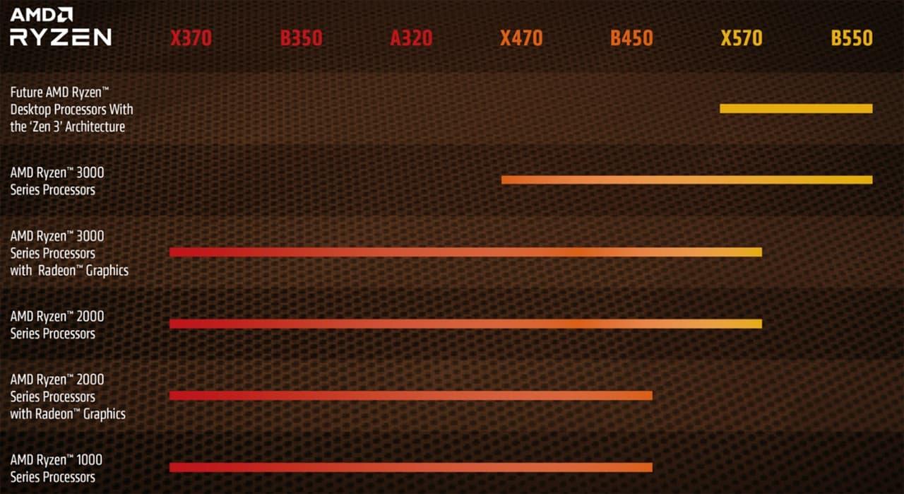 AMD Ryzen互換表